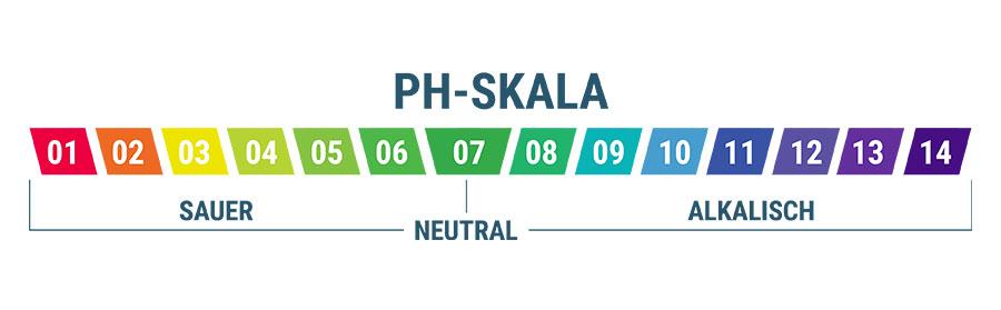 Die Bedeutung Des pH-Wertes Deines Wassers