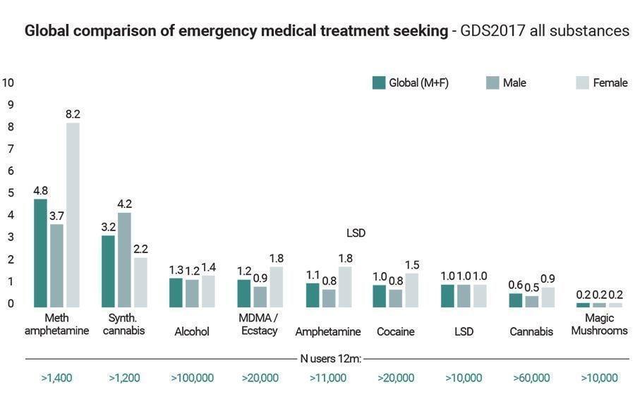 global comparison of emergency medical treatment seeking