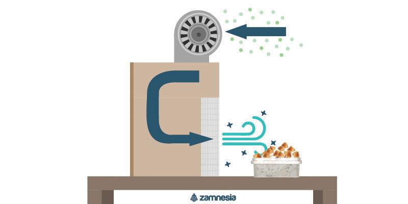 Wie funktioniert eine mikrobiologische Sicherheitswerkbank?