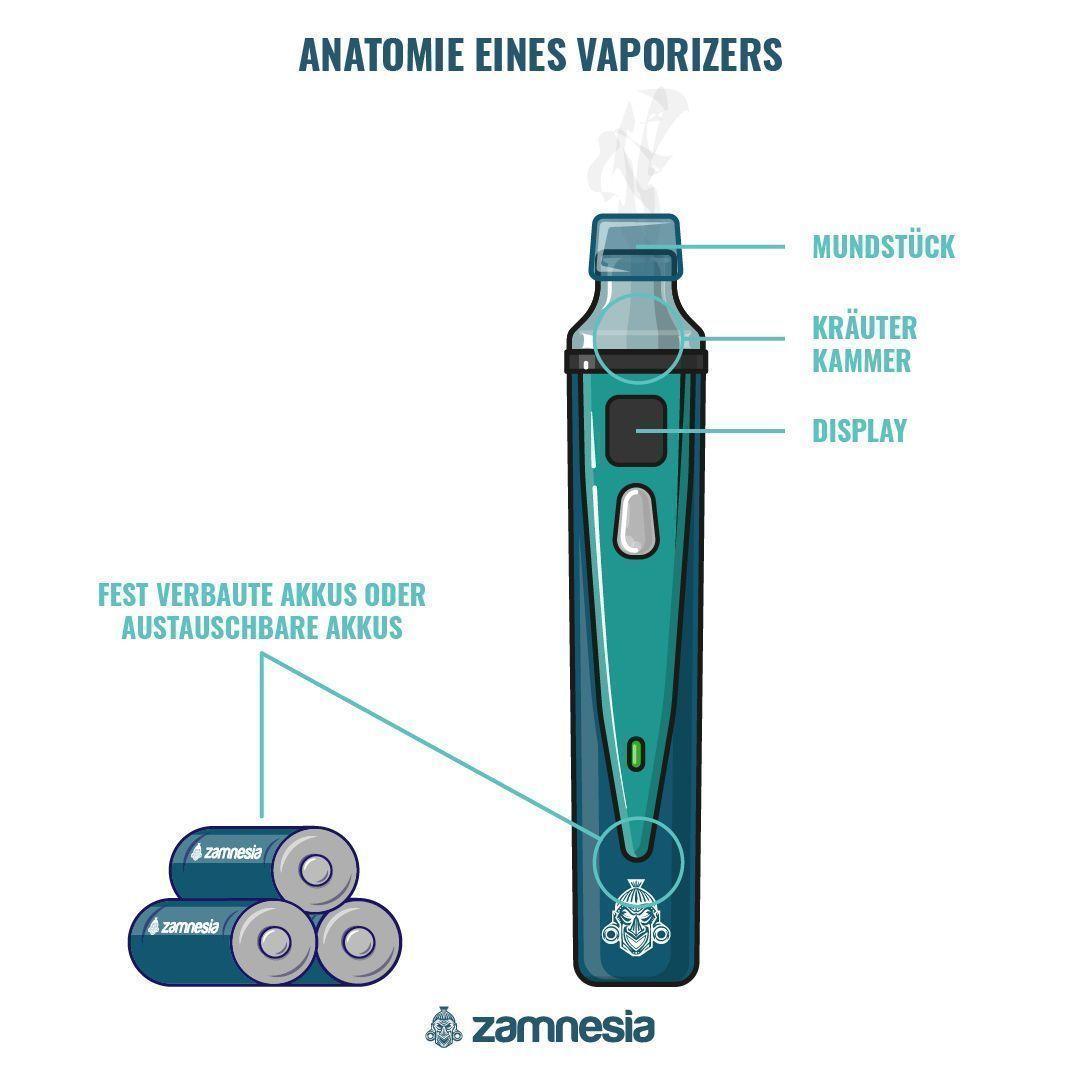 ANATOMIE EINES VAPORIZERS