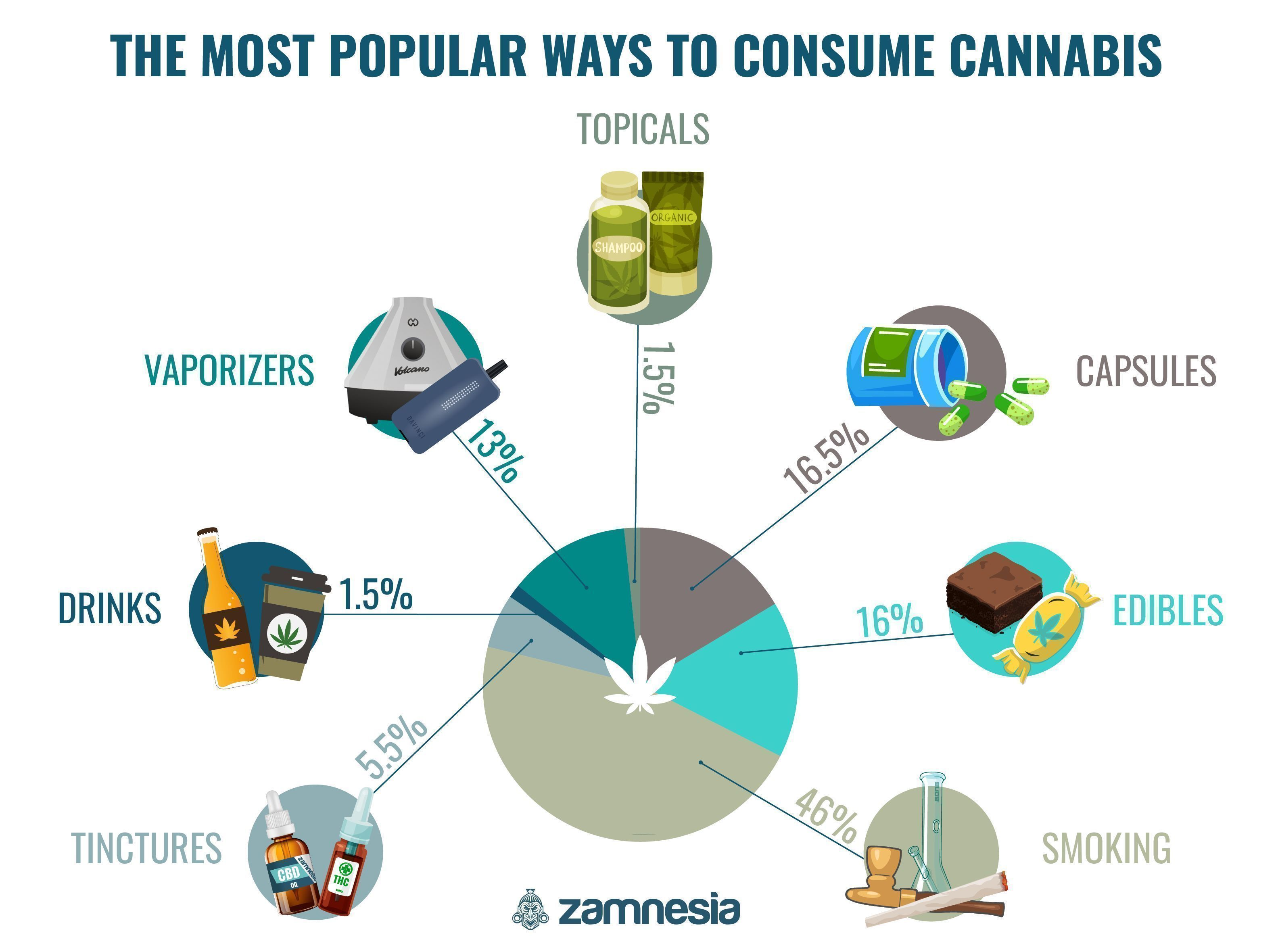 The Most Popular Ways To Consume Cannabis Infograhic