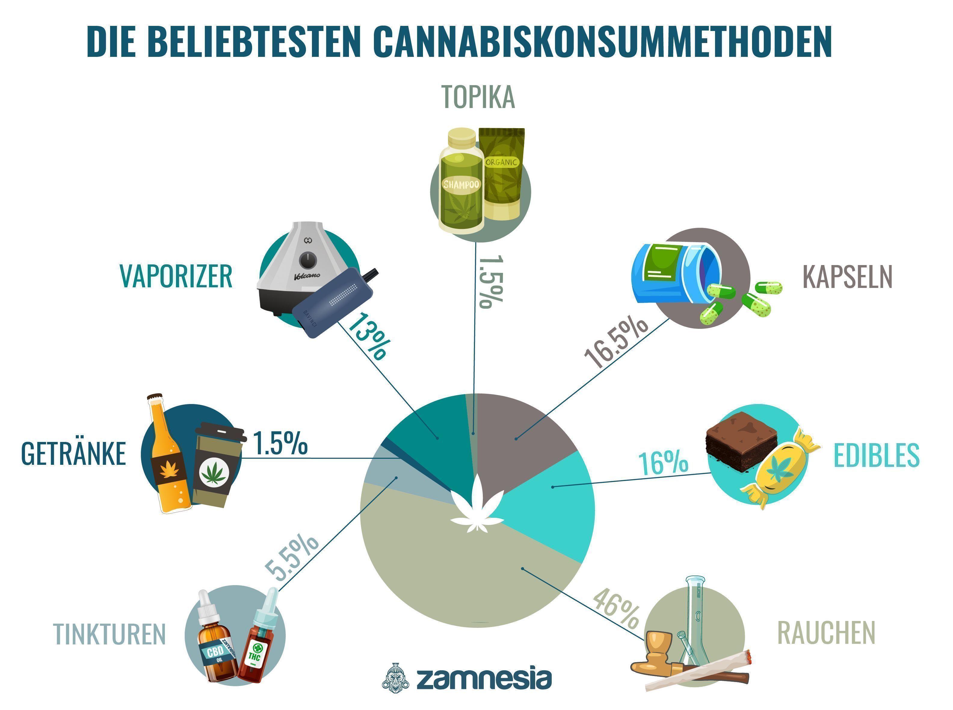 Die beliebtesten Möglichkeiten, Cannabis zu konsumieren Infographic