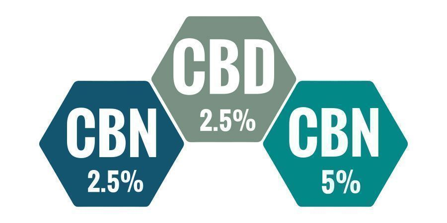 Which CBN Oil Percentage Is Best?