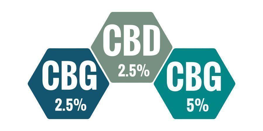 Which CBG Oil Percentage Is Best?