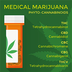 Medical cannabinoids
