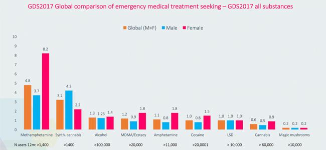 Medical Treatment Chart