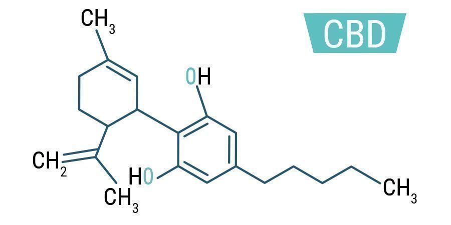 CBD-Molekülformel