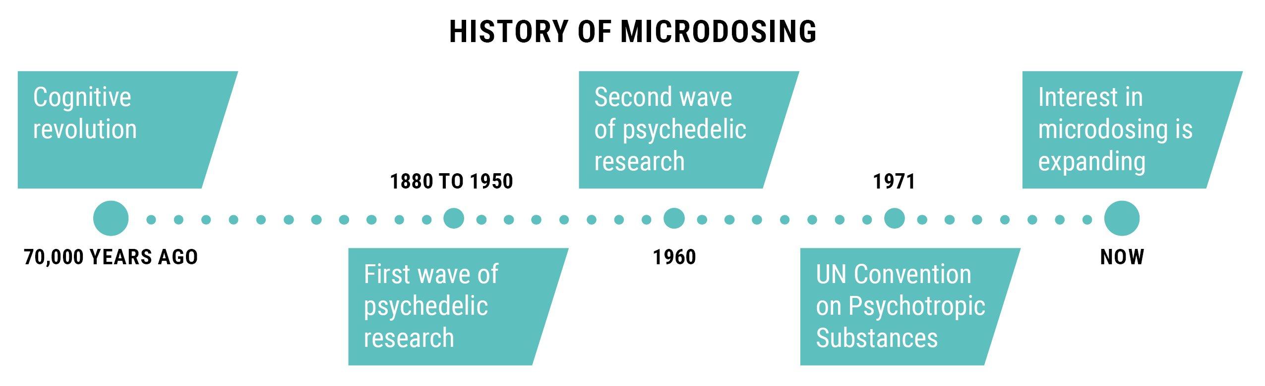 HISTORY OF MICRODOSING