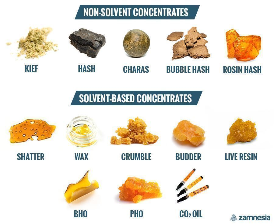 DIFFERENT KINDS OF CONCENTRATES: SOLVENT VS. NON-SOLVENT