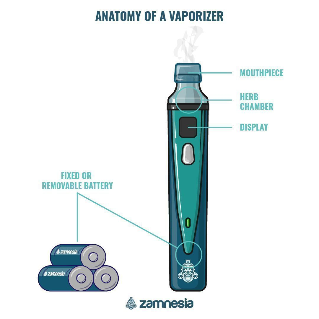 ANATOMY OF A DRY HERB VAPORIZER