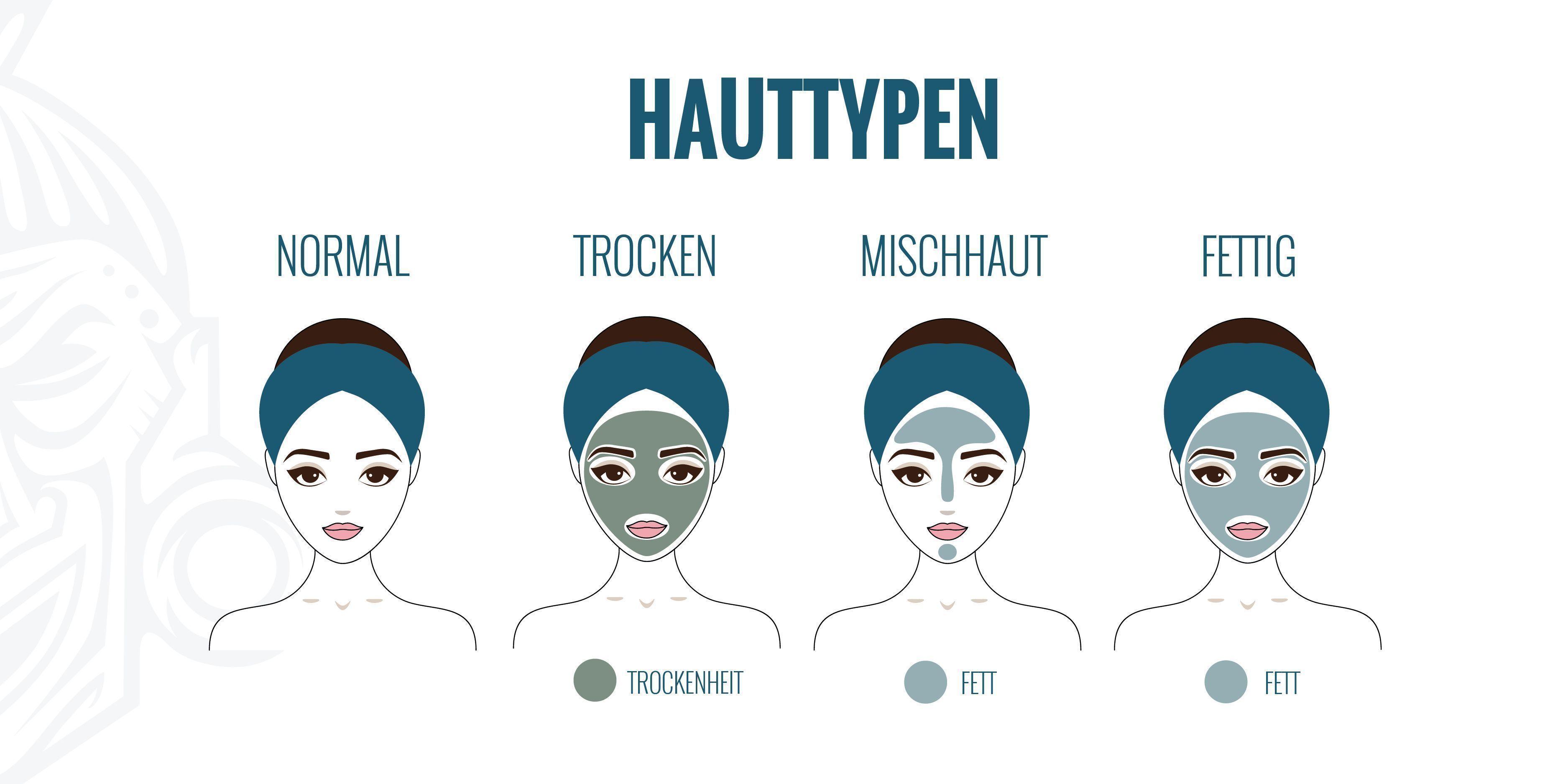 CBD-Kosmetika und Hauttypen