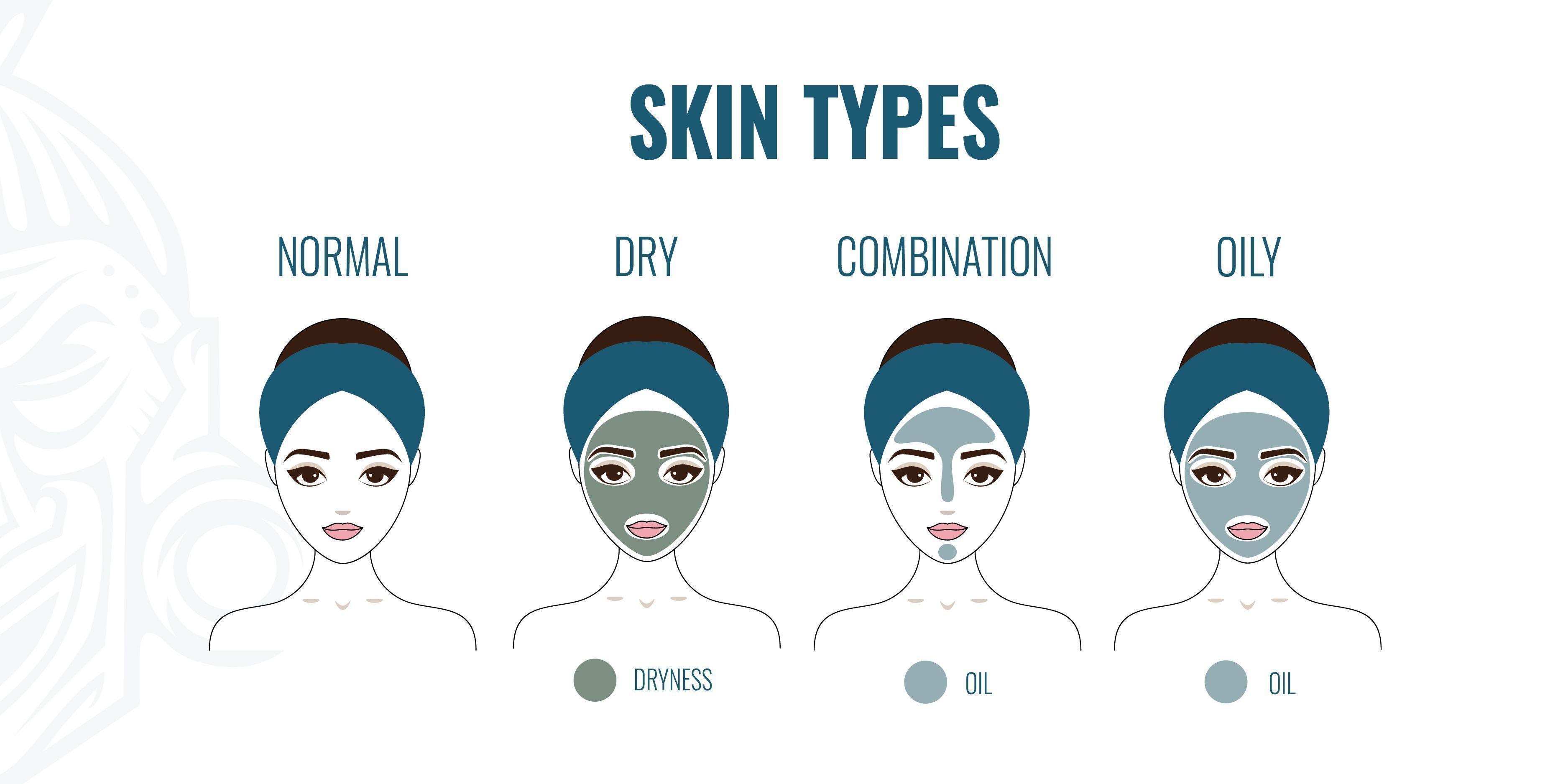 CBD Cosmetics and Skin Types