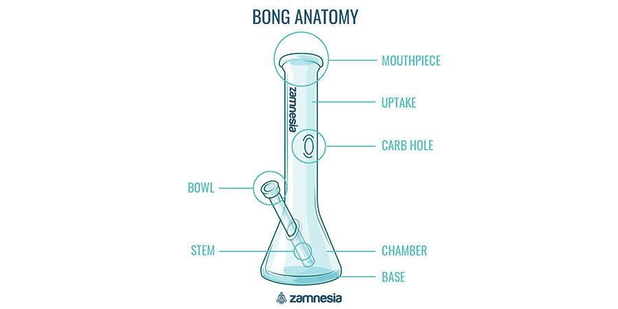 What Are the Different Parts of a Bong?