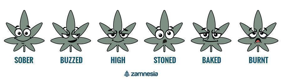 different levels of being high