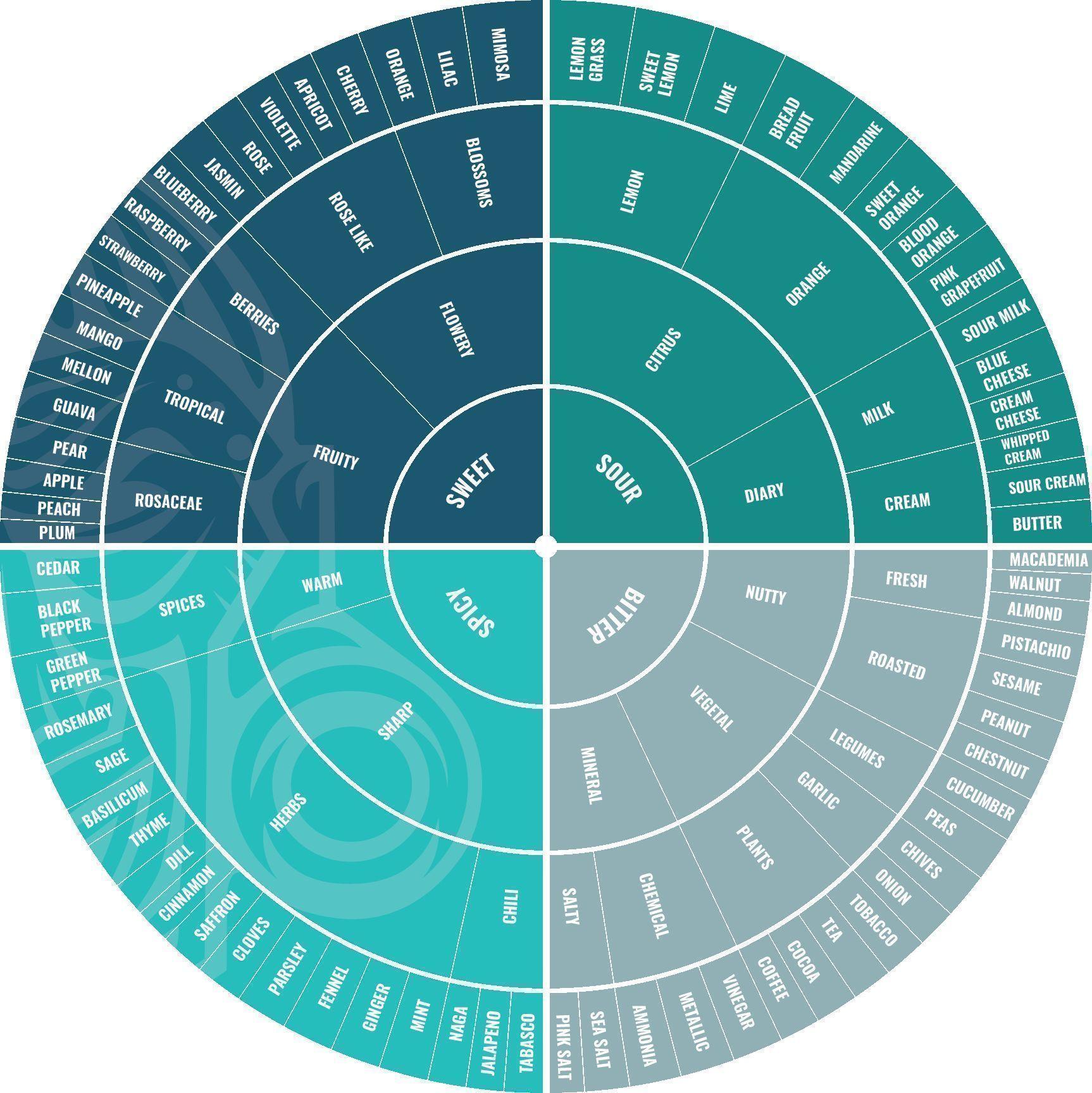 Tepenes Infographics